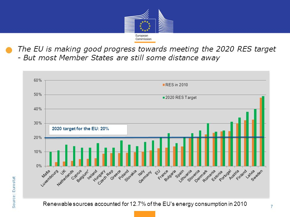 The EU is making good progress towards meeting the 2020 RES target - But most Member States are still some distance away