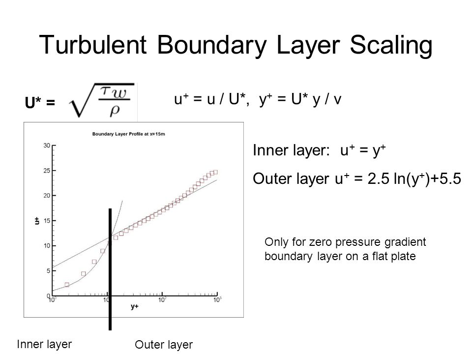 Turbulent Boundary Layer Scaling