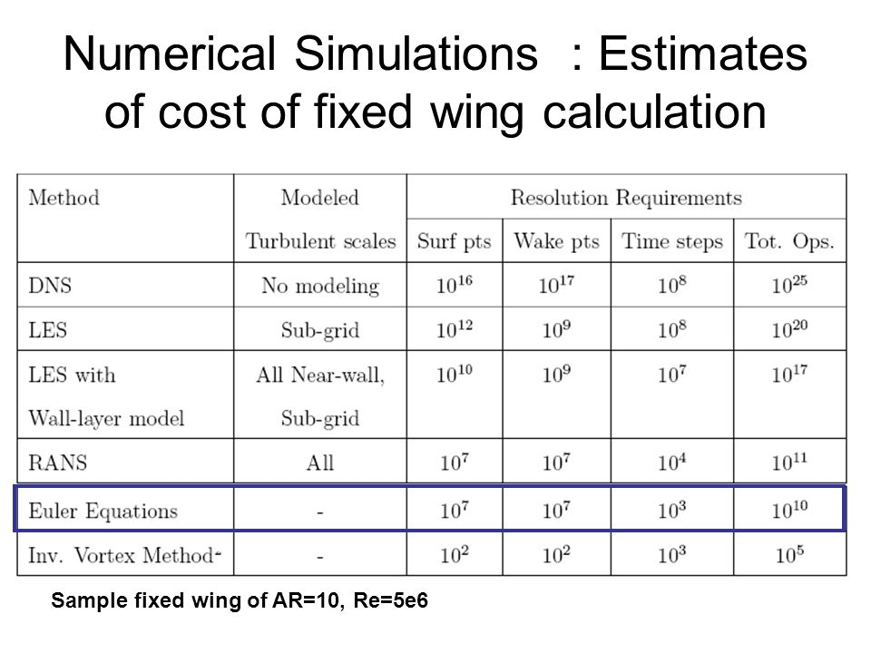 Numerical Simulations : Estimates of cost of fixed wing calculation