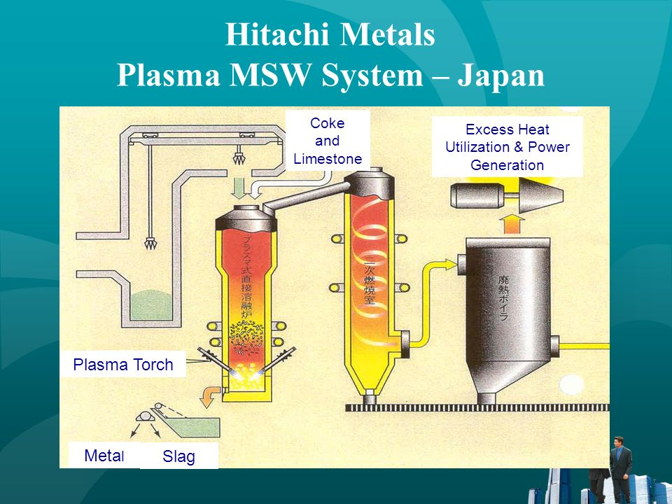 Hitachi Metals Plasma MSW System – Japan