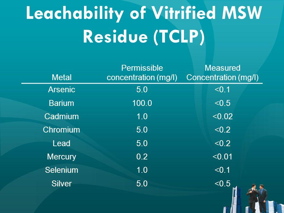 Leachability of Vitrified MSW Residue (TCLP)