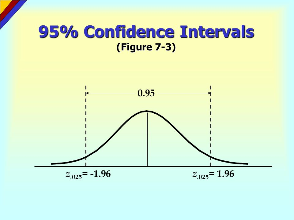 95% Confidence Intervals (Figure 7-3)