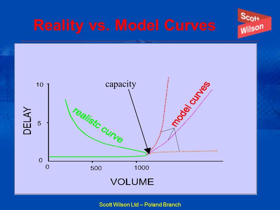Reality vs. Model Curves