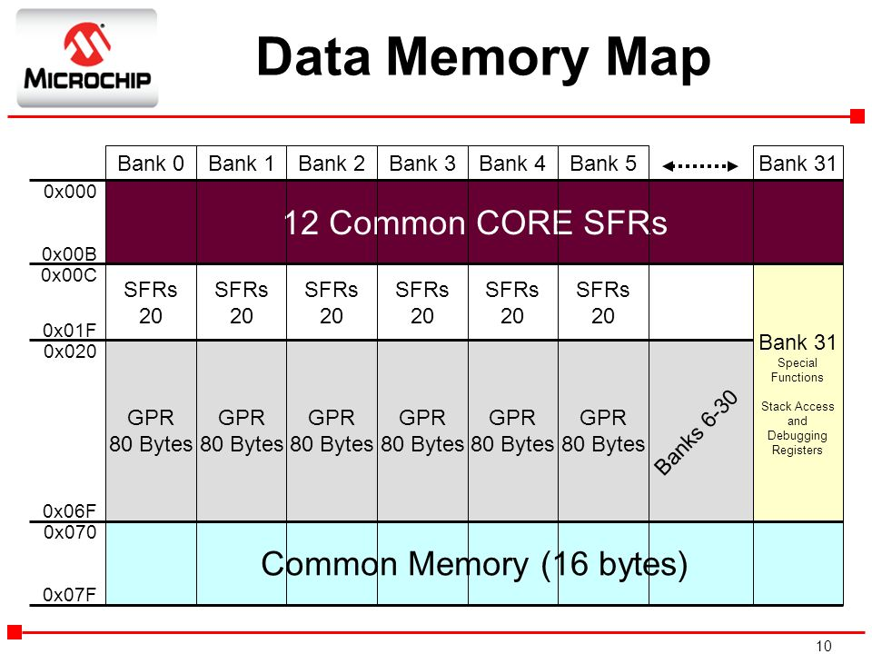 Data Memory Map 12 Common CORE SFRs Common Memory (16 bytes) Bank 0