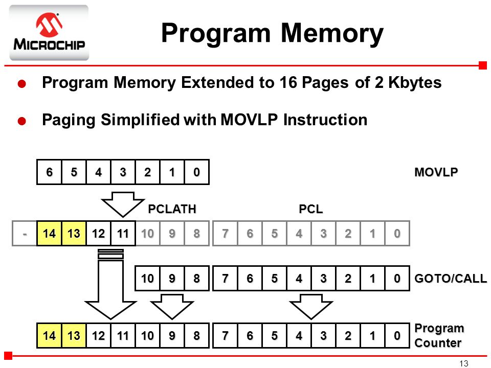 Program Memory Program Memory Extended to 16 Pages of 2 Kbytes