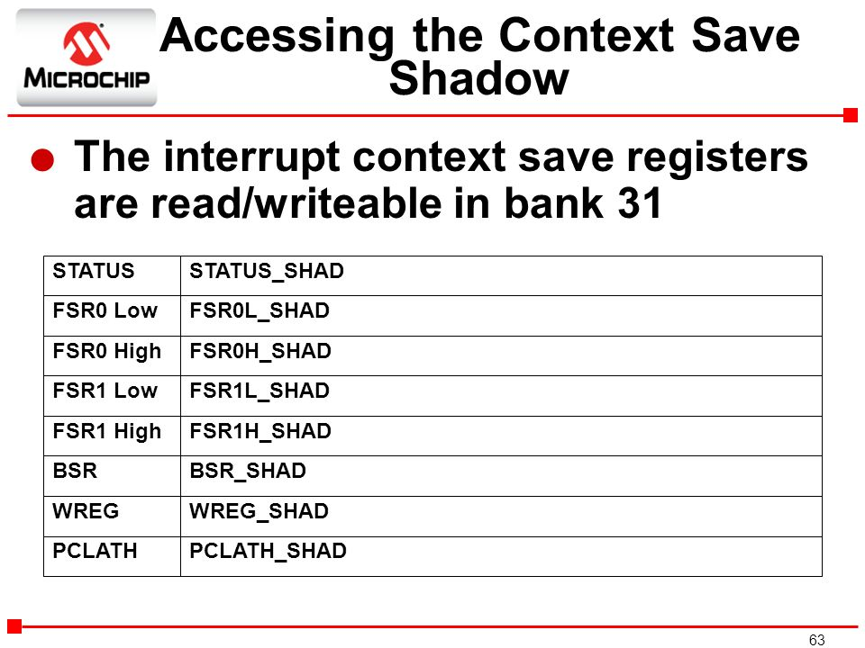 Accessing the Context Save Shadow