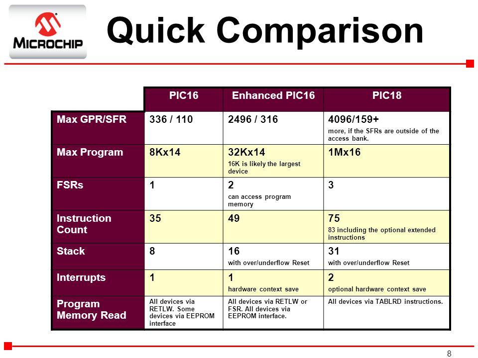 Quick Comparison PIC16 Enhanced PIC16 PIC18 Max GPR/SFR 336 / 110
