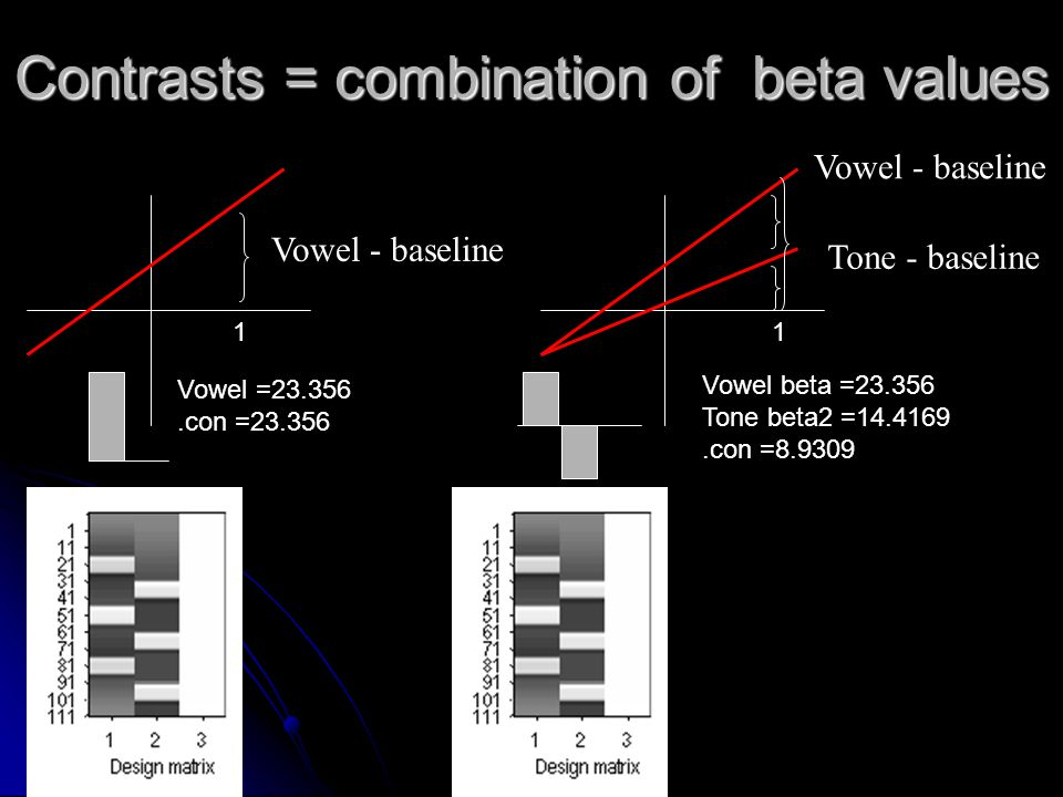 Contrasts = combination of beta values