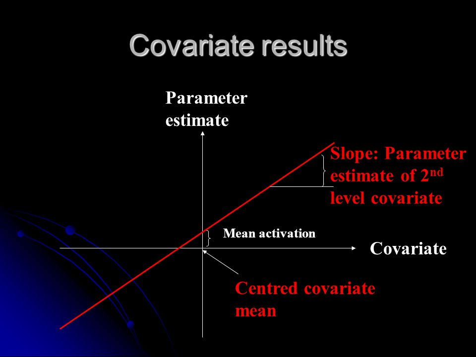 Covariate results Parameter estimate