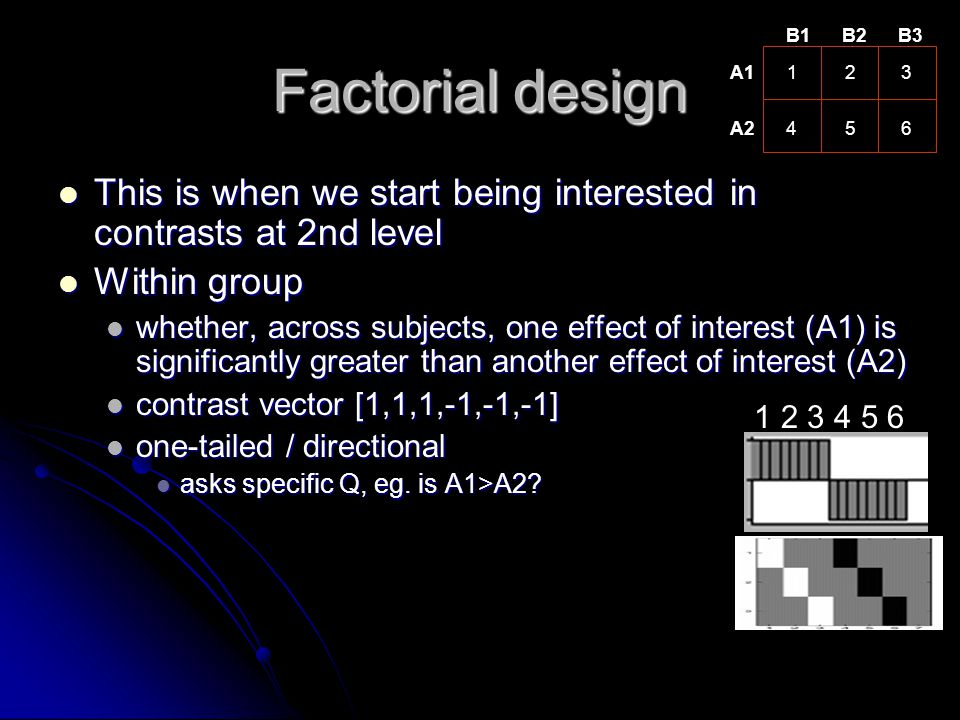B1 B2. B3. Factorial design. A1. 1. 2. 3. A2. 4. 5. 6. This is when we start being interested in contrasts at 2nd level.