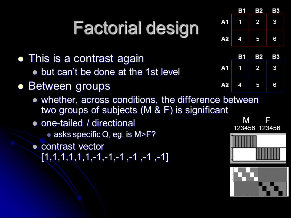 Factorial design This is a contrast again Between groups