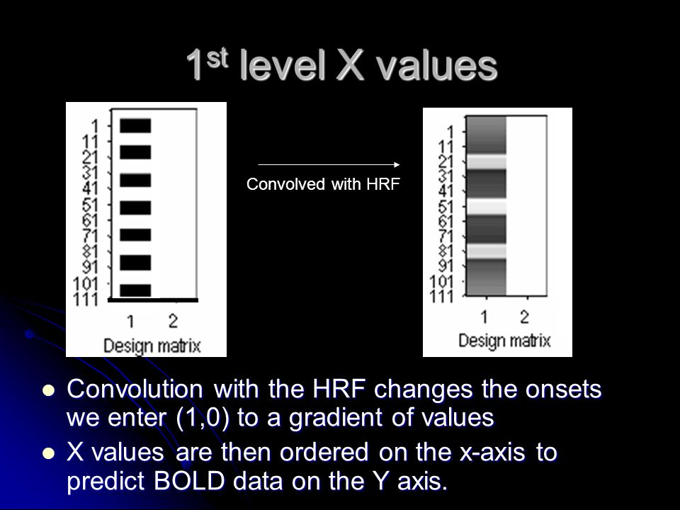 1st level X values Convolved with HRF. Convolution with the HRF changes the onsets we enter (1,0) to a gradient of values.