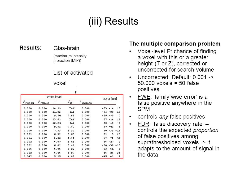 (iii) Results The multiple comparison problem Results: