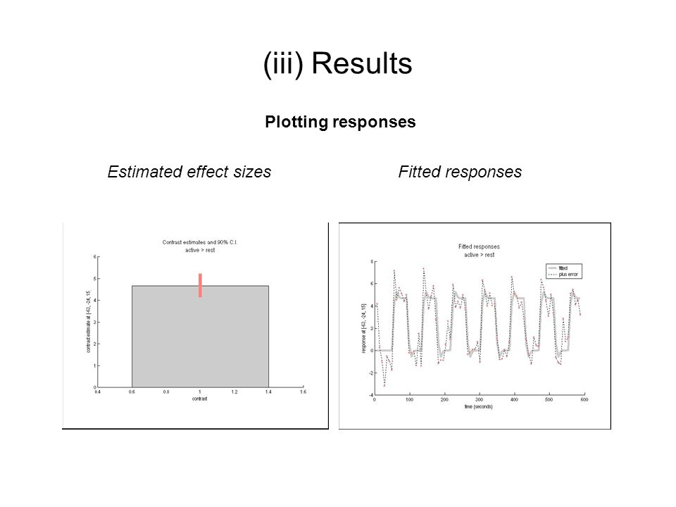 (iii) Results Plotting responses Estimated effect sizes