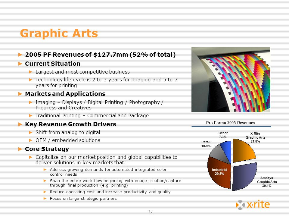 Graphic Arts 2005 PF Revenues of $127.7mm (52% of total)