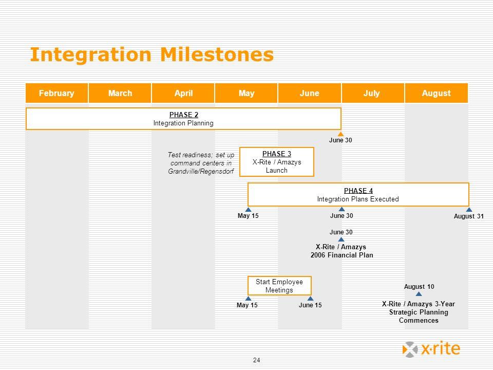 X-Rite / Amazys 3-Year Strategic Planning Commences