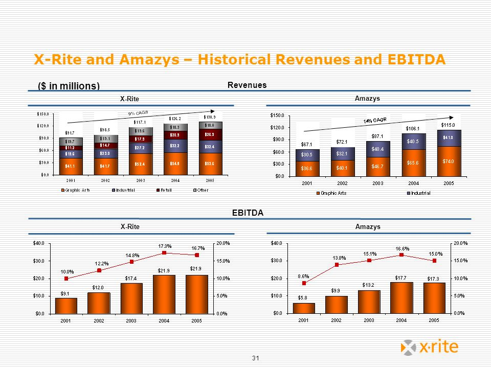 X-Rite and Amazys – Historical Revenues and EBITDA