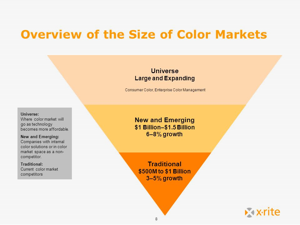 Overview of the Size of Color Markets