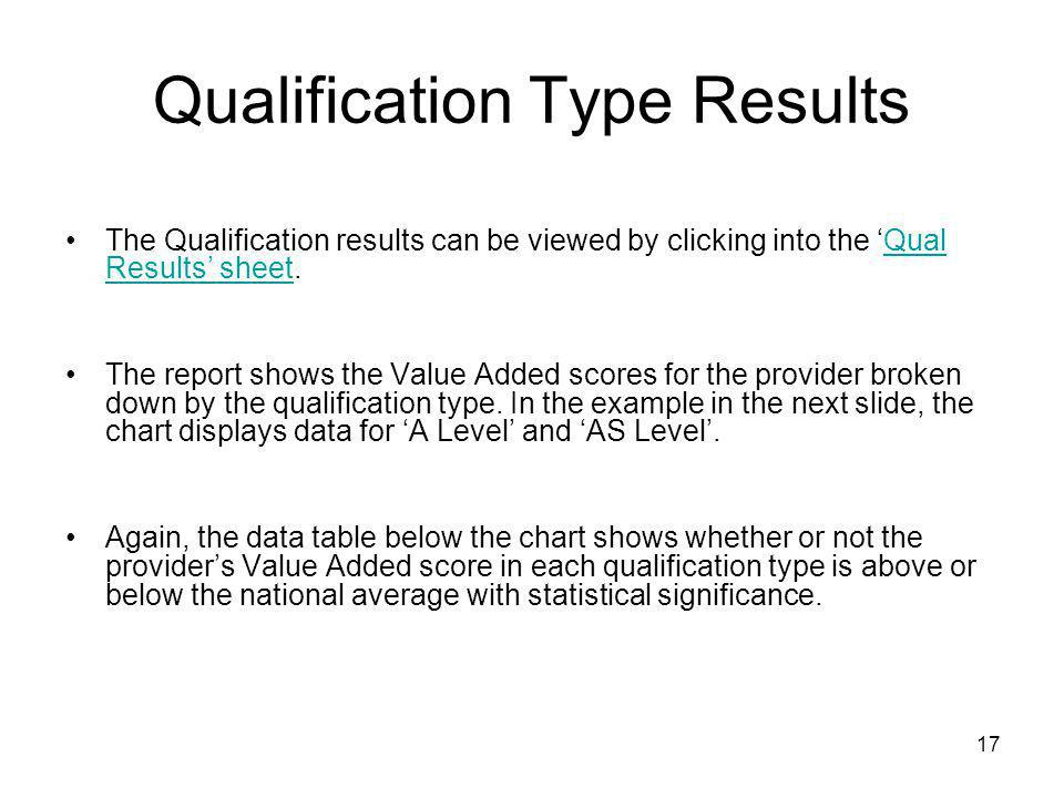 Qualification Type Results