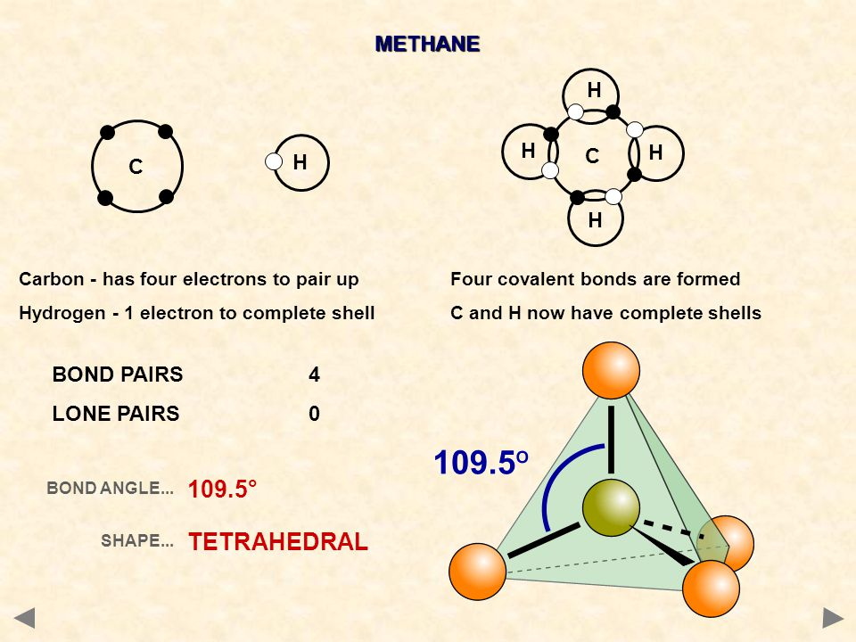 109.5° TETRAHEDRAL METHANE H C H C BOND PAIRS 4 LONE PAIRS 0