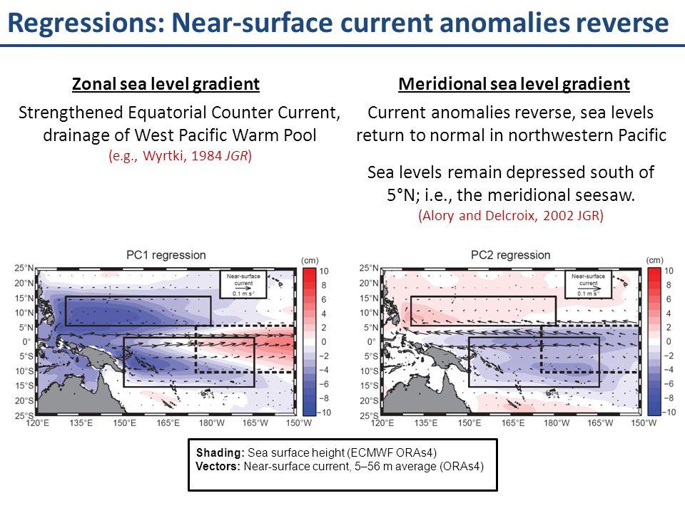 Zonal sea level gradient Meridional sea level gradient