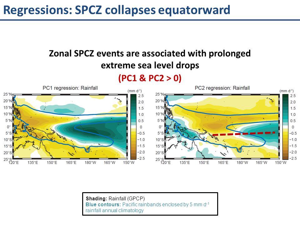 Regressions: SPCZ collapses equatorward
