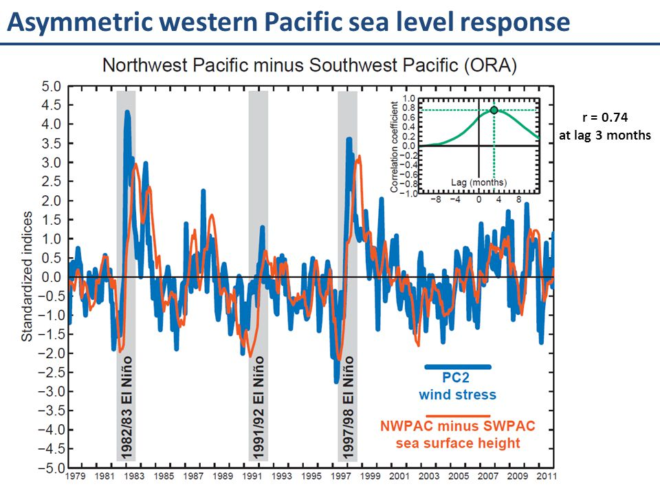 Asymmetric western Pacific sea level response