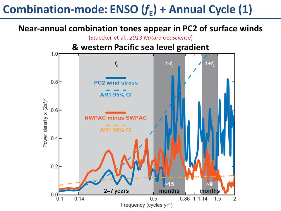 Combination-mode: ENSO (fE) + Annual Cycle (1)