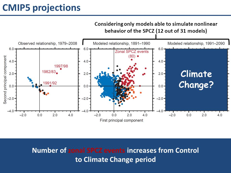 CMIP5 projections Climate Change
