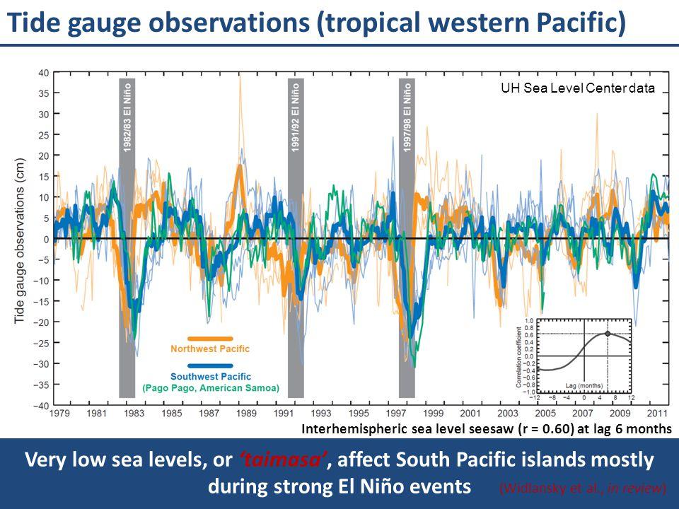 Interhemispheric sea level seesaw (r = 0.60) at lag 6 months