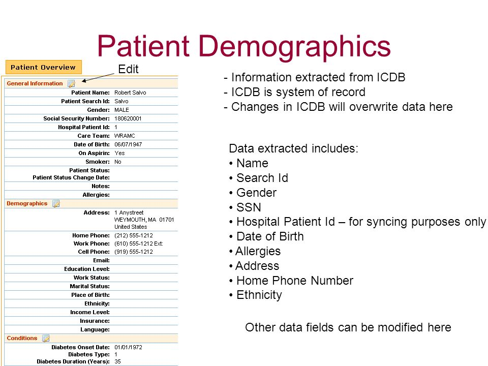 Patient Demographics Edit Information extracted from ICDB