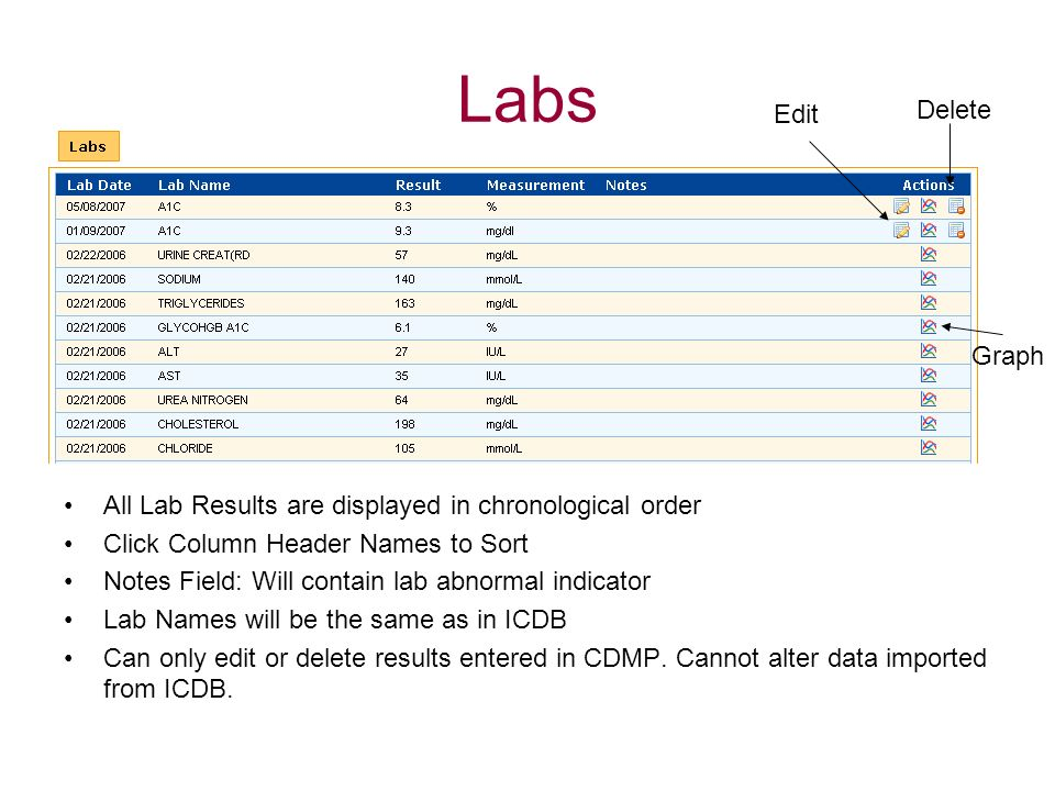 Labs Edit. Delete. Graph. All Lab Results are displayed in chronological order. Click Column Header Names to Sort.