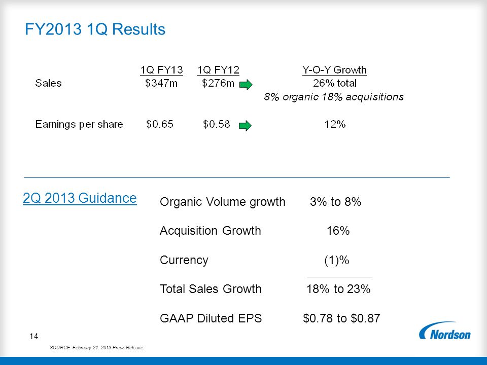 FY2013 1Q Results 2Q 2013 Guidance Organic Volume growth 3% to 8%