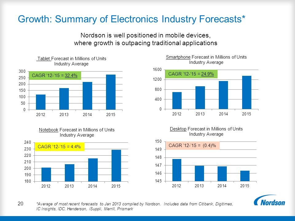 Growth: Summary of Electronics Industry Forecasts*