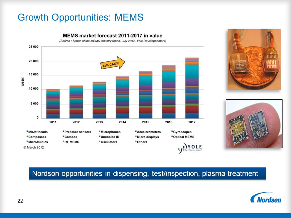 Growth Opportunities: MEMS