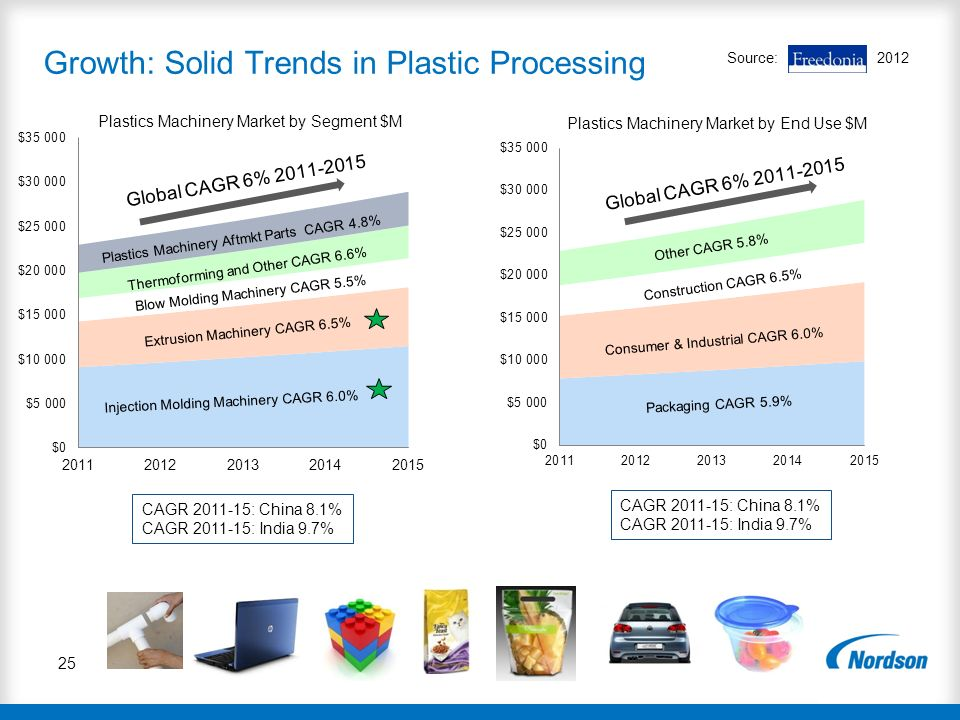 Growth: Solid Trends in Plastic Processing