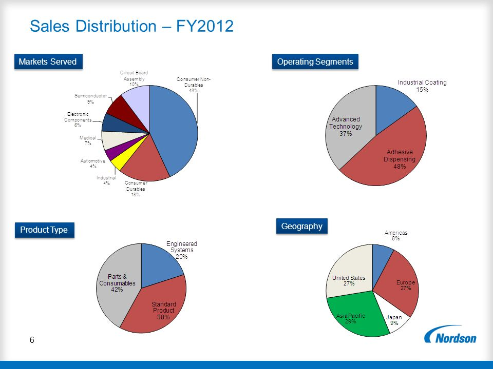 Sales Distribution – FY2012