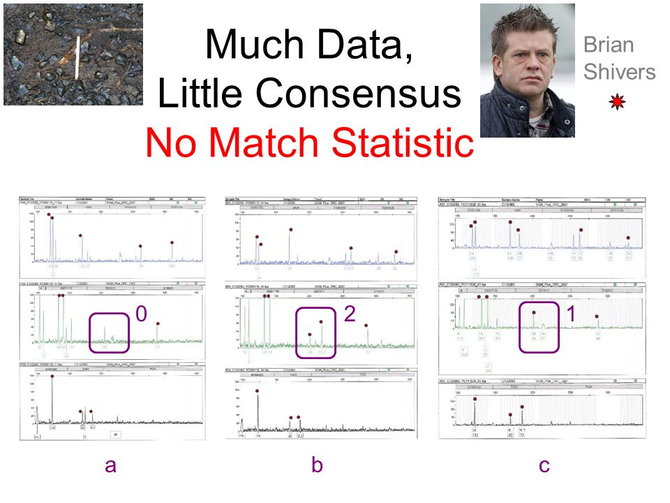 Much Data, Little Consensus No Match Statistic
