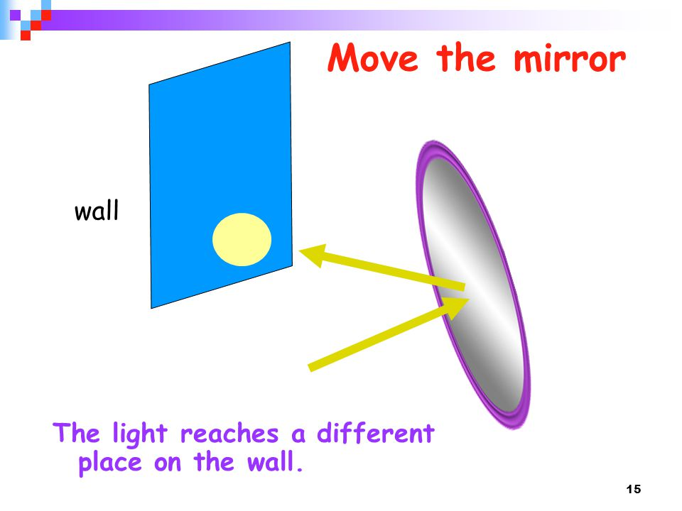 Move the mirror wall The light reaches a different place on the wall.