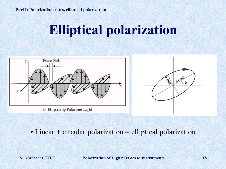 Elliptical polarization