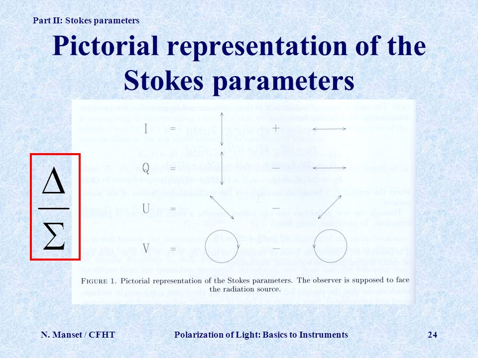 Pictorial representation of the Stokes parameters