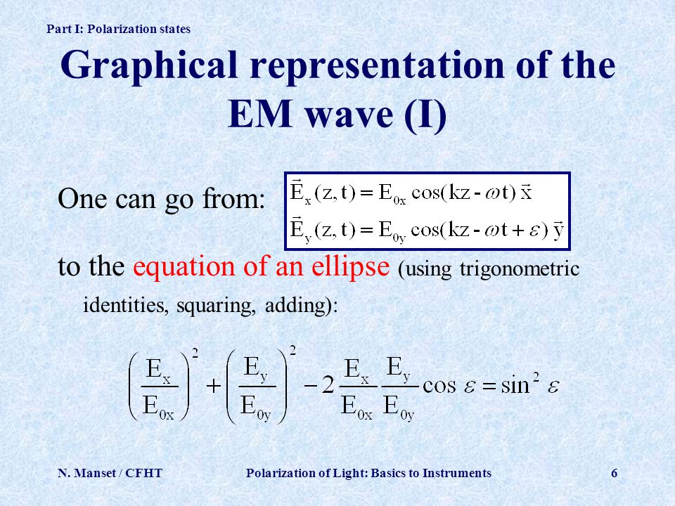 Graphical representation of the EM wave (I)