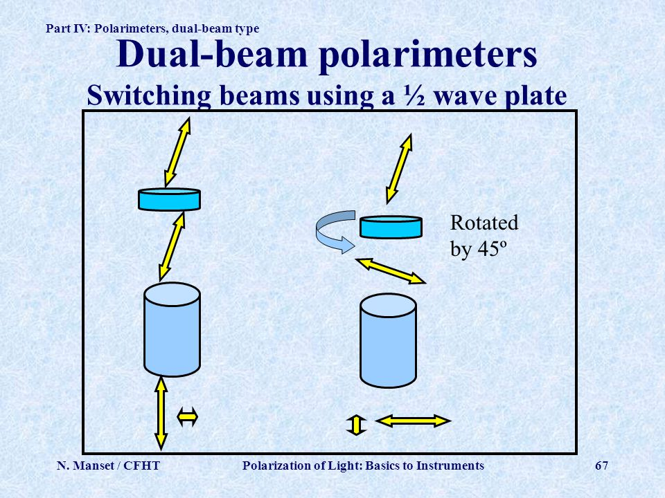 Dual-beam polarimeters Switching beams using a ½ wave plate