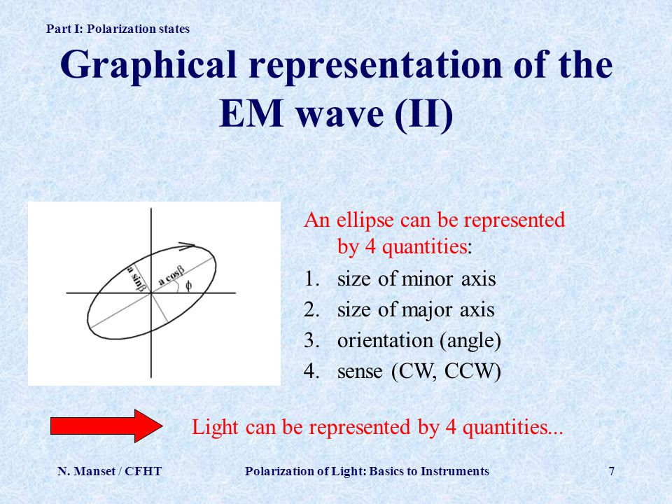 Graphical representation of the EM wave (II)