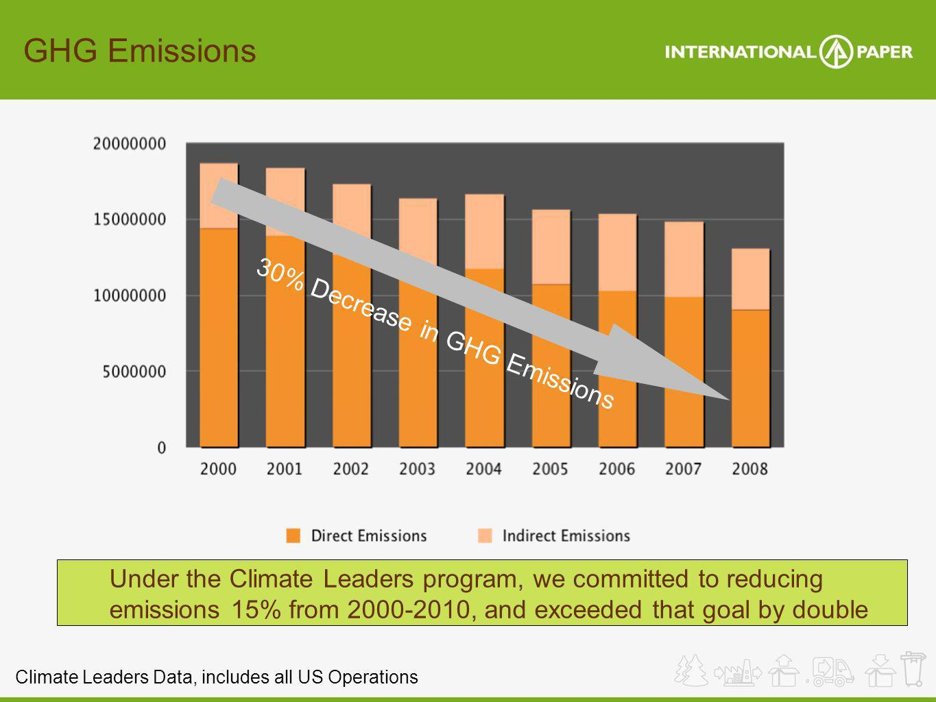 GHG Emissions 30% Decrease in GHG Emissions