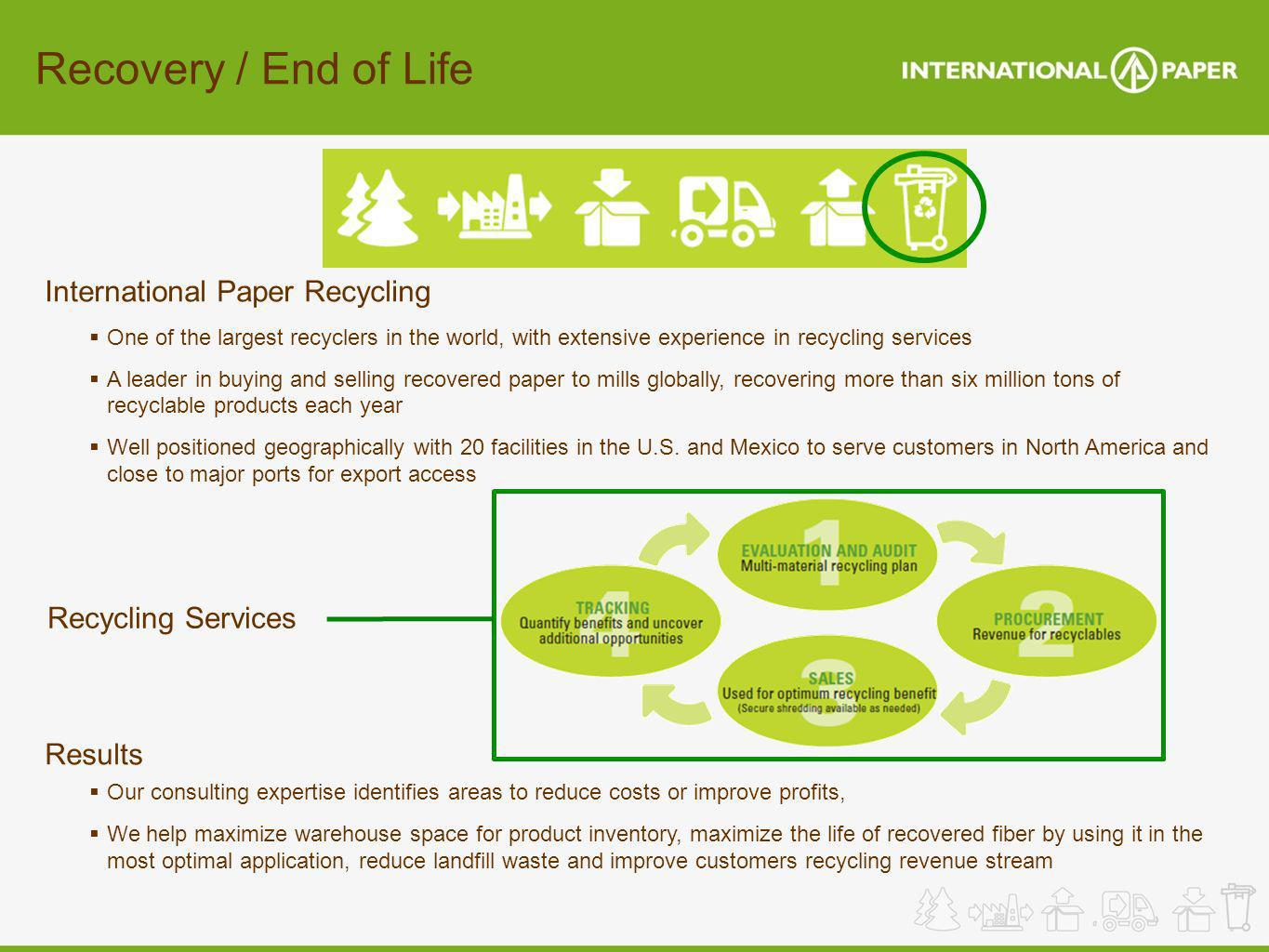 Recovery / End of Life International Paper Recycling Results