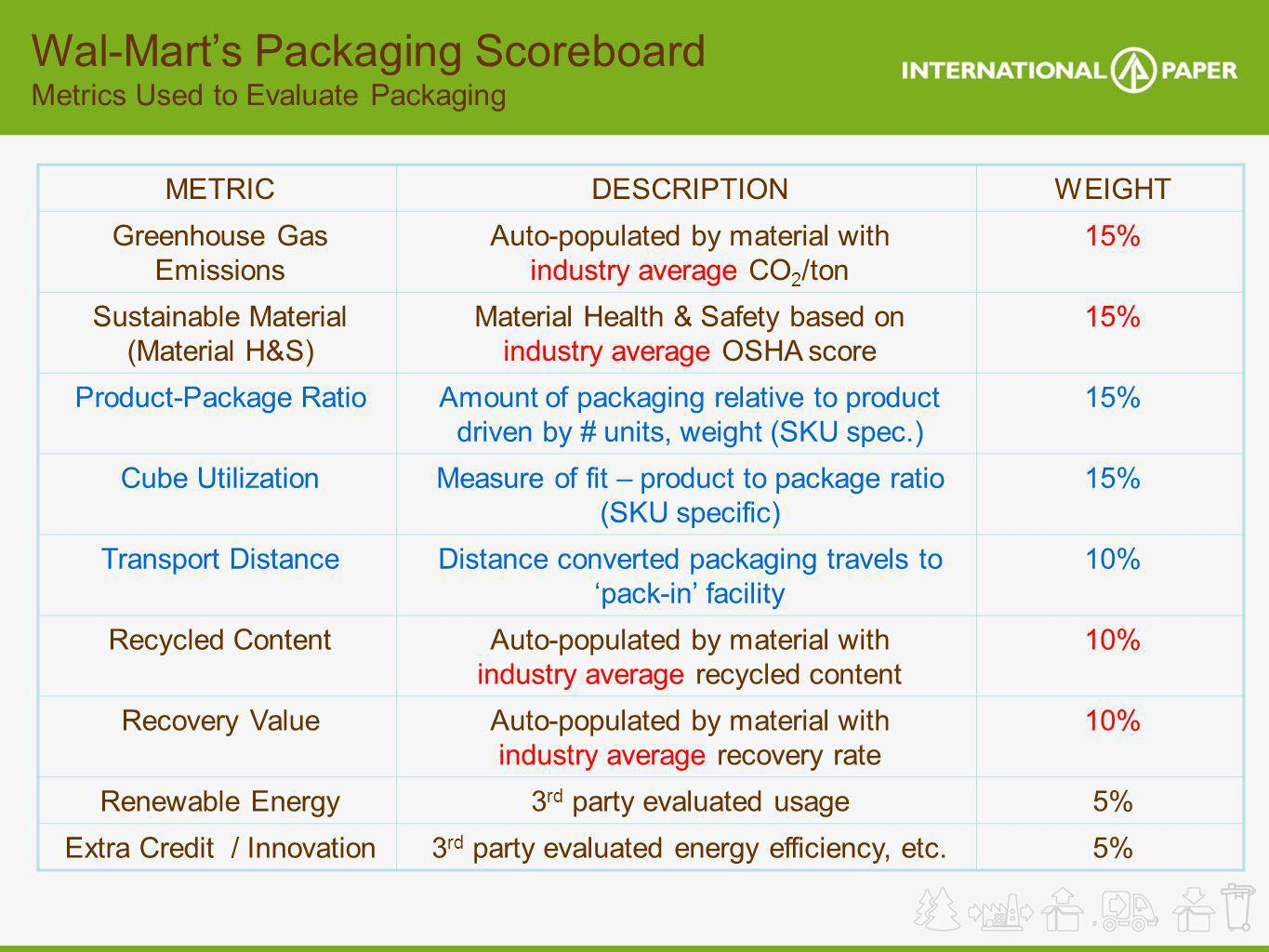 Wal-Mart's Packaging Scoreboard