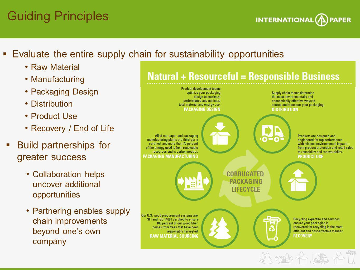 Guiding PrinciplesEvaluate the entire supply chain for sustainability opportunities. Raw Material. Manufacturing.