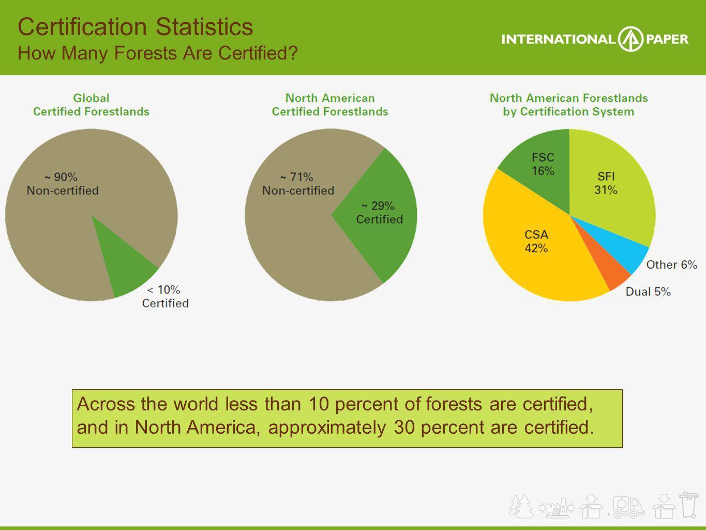 Certification Statistics