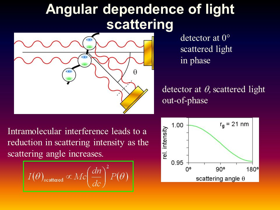 Angular dependence of light scattering